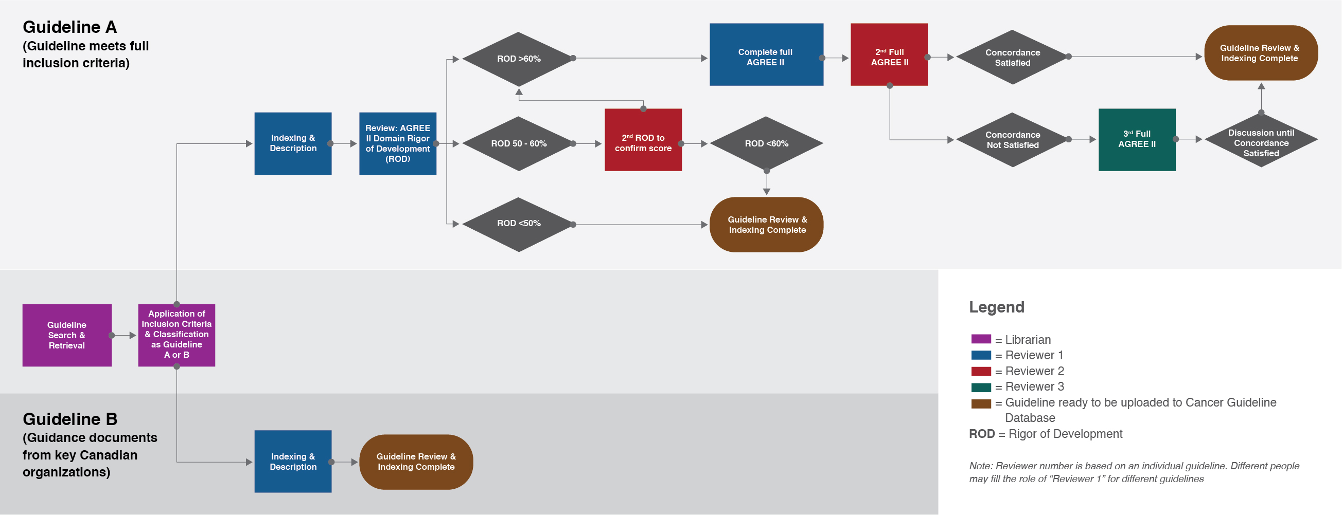Cancer Guidelines Workflow